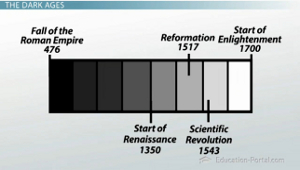 Er, yeah, to say Emmett lived during the Dark Ages would be a bit of a stretch. Image source: www.education-portal.com