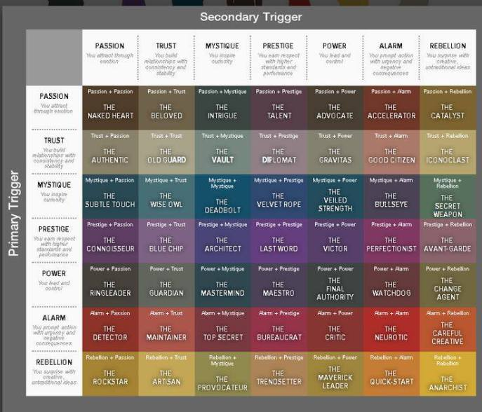 The 49 Personality Archetypes. Created by Sally Hogshead at howtofascinate.com. Go to the link here to read the research behind the chart development and to launch the matrix.
