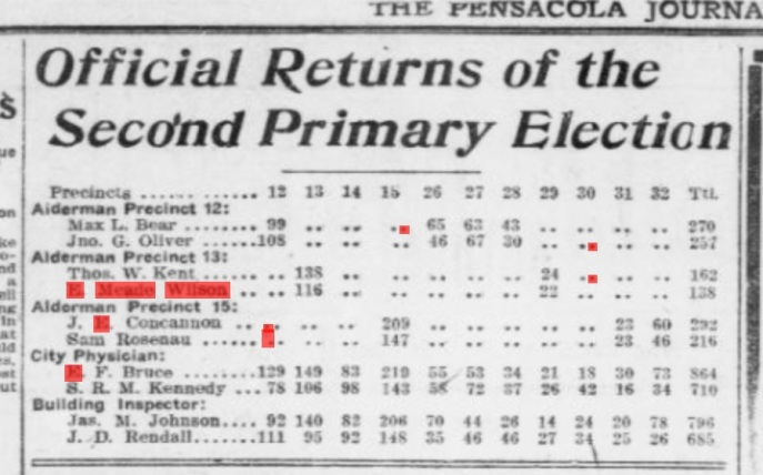 Alderman race, May 2, 1909 returns. He ran a close race, but unfortunately, didn't win. Source: The Pensacola Journal in ChroniclingAmerica.gov